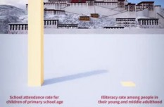 60 years of Tibet in 60 seconds: Education